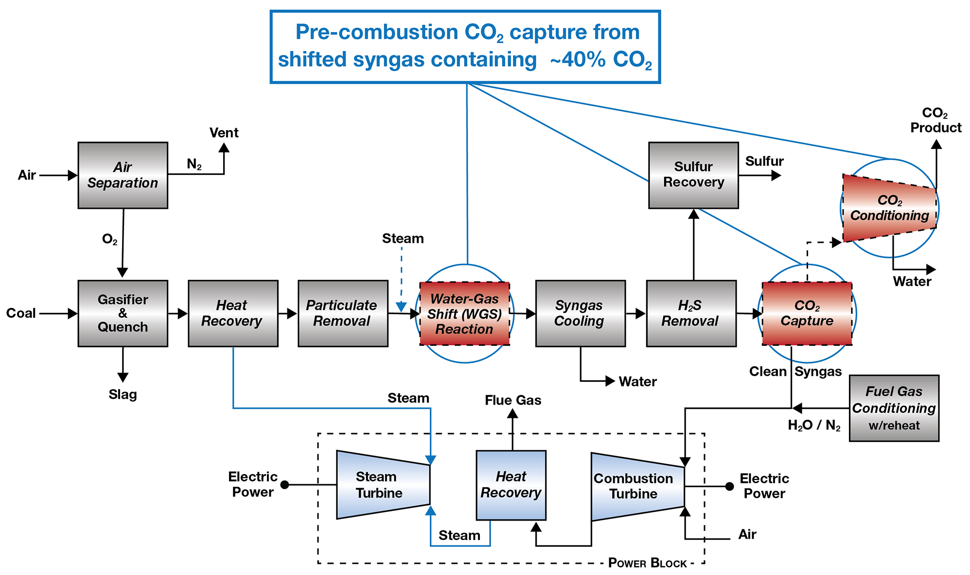 Post Combustion coal Fired