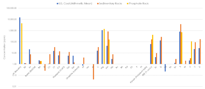 Figure 3 - Comparison of the Critical Minerals Concentration in Coal, Sedimentary Rock and Phosphate Rock