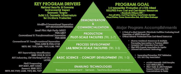 Figure 6 — Rare Earth Elements and Critical Minerals Program Portfolio — 2014-2020
