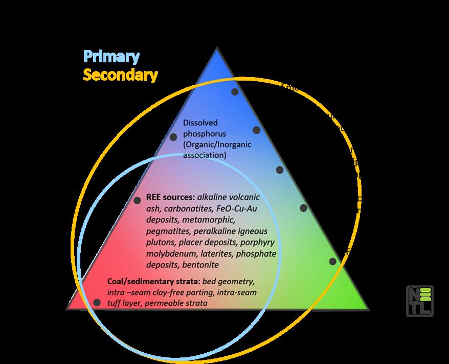 Figure 8 — REE-SED Assessment Methodology