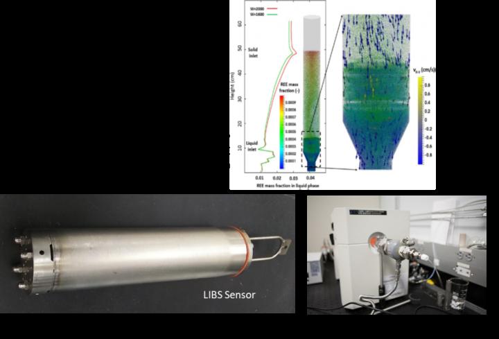 Figure 10 — NETL RIC CFD Modeling and Field/Process Sensor Development