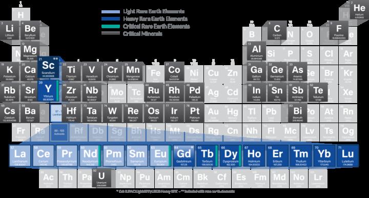 Figure 1 - Critical Minerals Including Rare Earth Elements