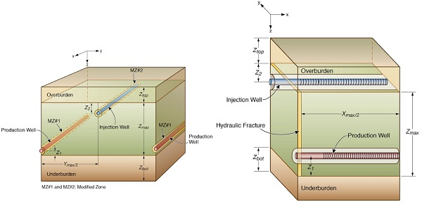 Figure 2: Detailed schematic of the shale reservoir investigated in the numberical simulations of enhanced oil recovery by means of gas displacement.