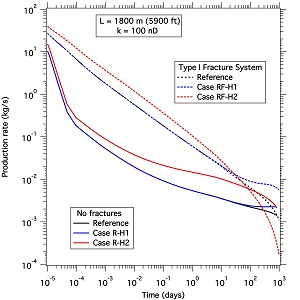 Figure 4: Numerical simulation results of enhanced oil recovery from shale by means of thermal stimulation (viscosity reduction).