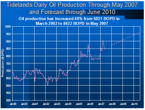 Tidelands Daily Oil Production Through May 2007 and Forecast through June 2010 Oil production has increased 40% from 6031 BOPD in March 2002 to 8422 BOPD in May 2007