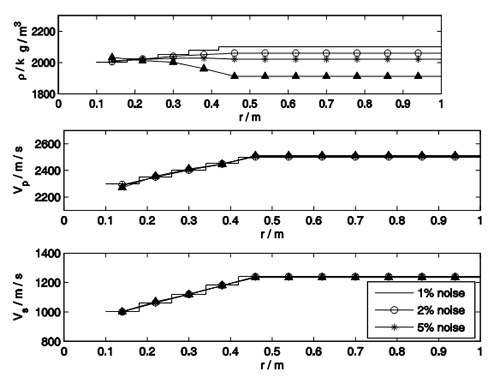 Figure 2. Comparison between actual and estimated radial profiles of density, P-wave velocity, and S-wave velocity for three levels of synthetic Gaussian noise included in the input sonic waveforms shown in Figure 1.