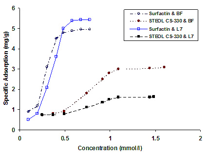Adsorption isotherms of 30 ml of 420 ppm STEOL CS-330 and surfactin on 2.0 g of crushed Bethany Falls (BF) outcrop and Lansing-Kansas City reservoir (L7) rocks.