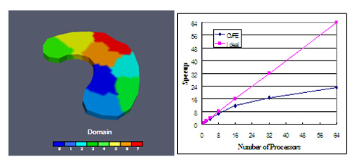 Domain decomposition of a complex geometrical system and speedup observed for 64 processors.