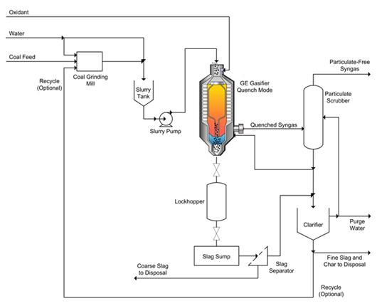 ge energy  formerly chevron texaco  gasifier