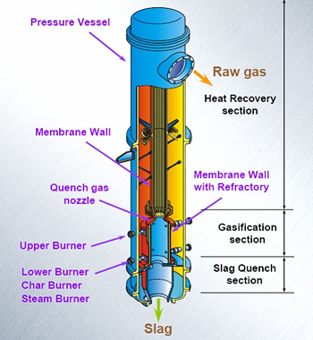 Figure 2: A Simplified Drawing of the Overall EAGLE Gasifier Vessel  (source: NEDO)
