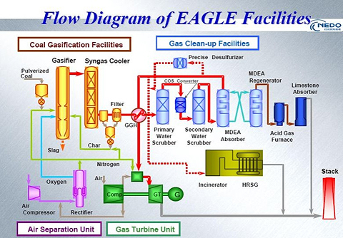 Figure 3: A Simplified BFD of the 150 tpd EAGLE Pilot Plant Facility  (source: NEDO)
