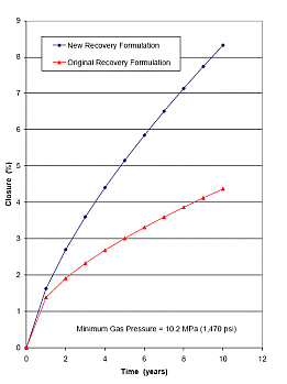 Comparison of Predicted Closure Histories of Bay Gas Well No. 2 Using the Original and New Recovery Formulations.
