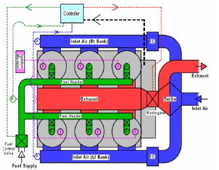 Typical Integral Compressor Engine Control System Layout