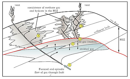 Schematic conceptual diagram showing fault pathways for thermal gas to supply  hydrate accumulations and free gas accumulations