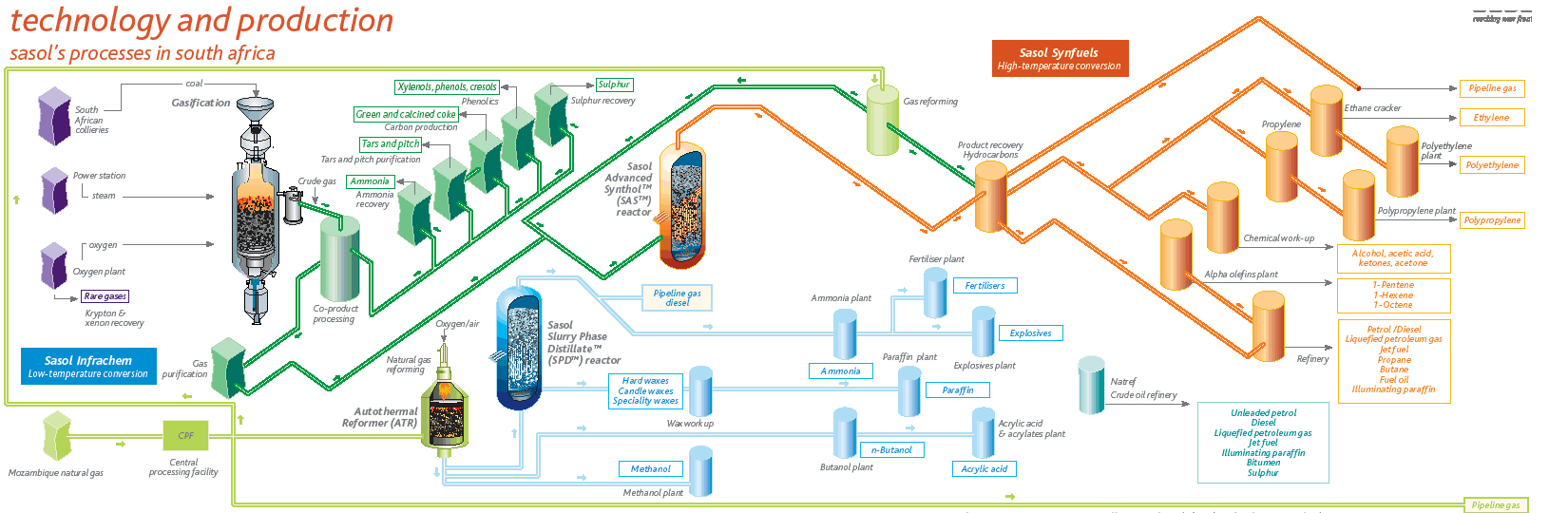The recovered product hydrocarbons are then converted into a wide range of saleable products, as shown in this process diagram. Note that the Secunda plants use the High Temperature Syngas Conversion technology.