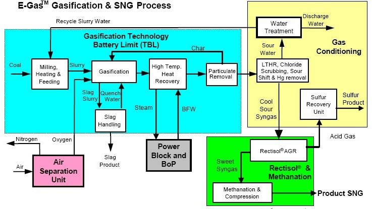 Figure 1: A Simplified Coal-to-SNG Block Flow Diagram