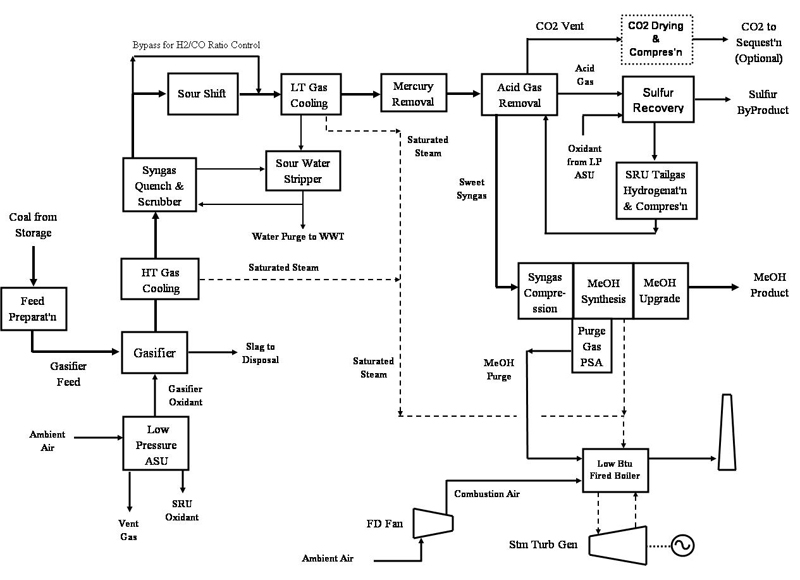 10 3 1  Methanol Plant Process Configurations