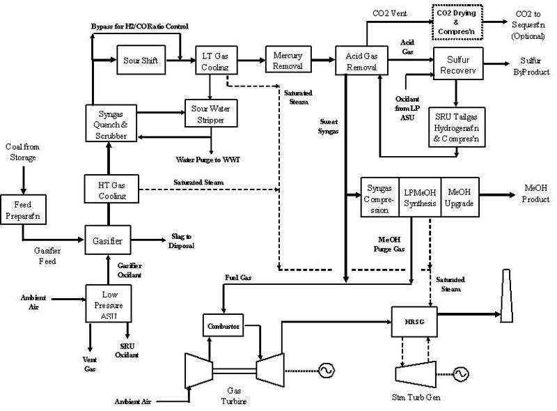 10 3 2 LPMEOH Process
