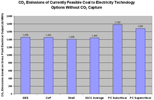 This figure demonstrates that even without taking into account the advantages IGCC has in ease of carbon capture it still emits less carbon dioxide emissions than the coal-fired PC plants.