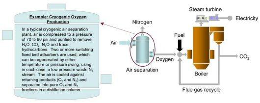9.1.1. Carbon Dioxide Capture Approaches | netl.doe.gov