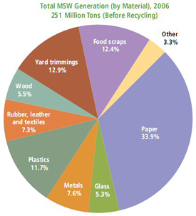 Total MSW Generation (by material), 2006 251 million tons (before recycling)
