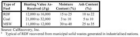 Typical of RDF recovered from municipal solid waste generated in industrialized nations