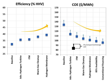 Figure 4. Cumulative Impact of advanced IGCC technology on net plant efficiency and COE1