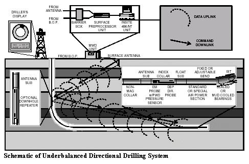 Schematic of Underbalanced Directional Drilling System