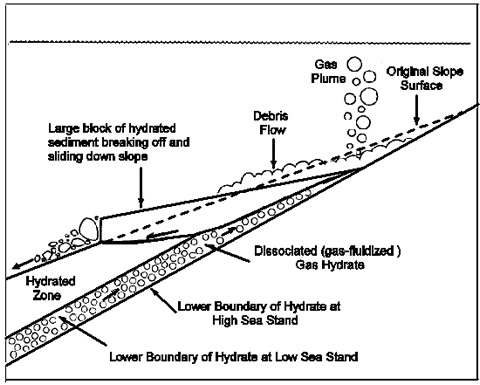 Diagram showing the effects of gas hydrate dissociation on oceanic hillslope failures and gas release. Adapted from McIver (1982).