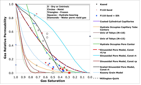Gas relative permeabilities for dry, moist, frozen, and hydrate-bearing sand as a function of gas saturation for three porous media at three initial water saturations, and model predictions.
