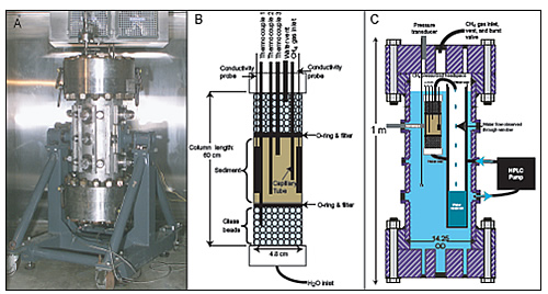 (A) 72-liter Seafloor Process Simulator (SPS) pressure vessel used in the experiments. The SPS has >30 access ports and windows for instrumentation and observation of experiments. The sediment column (B) was suspended within the vessel and submerged in distilled water throughout the experiments. Methane gas was introduced into the column either through the bottom endcap or a capillary placed within the sediment. In some experiments methane saturated water was also circulated through the column using an external HPLC pump and collected in a secondary reservoir within the vessel (C).