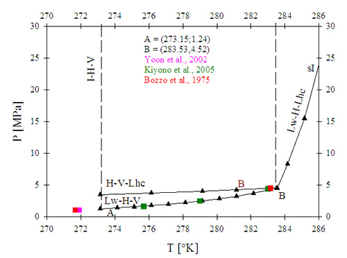 Figure 1. P-T thermodynamic equilibrium for CO2 hydrate. The different phases are detailed as follows: I = ice, Lw = liquid water, V = vapor or gas, and Lhc = liquid hydrocarbon.