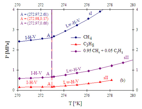 Figure 5. P-T thermodynamic diagram for (a) pure CH4 in distilled water (black lines) and produced water (red lines); and for (b) pure CH4, pure C3H8, and a CH4-C3H8 mixture in produced water. The produced water was assumed to contain a total concentration of solids of 1,800 mg/l.