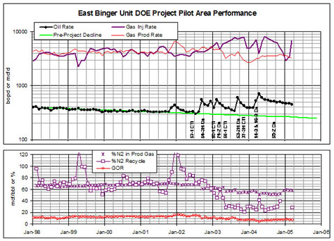 This illustration shows the performance of the DOE Project Pilot Area. Implementation of the project began in mid-2002 with the conversion to injection (CTI) of well 57-1. New production wells and additional CTIs followed. Pilot area oil production has increased 83 percent, over 200 barrels per day, from the projected base decline. Perhaps more important, nitrogen recycle (nitrogen production divided by injection) has decreased from 70 percent to 40 percent.