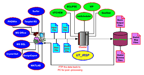 IRSS-Integrated Reservoir Simulation System.