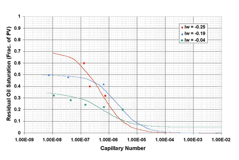 Effect of wettability on the capillary desaturation curves in carbonate (from Kamath, 2001).