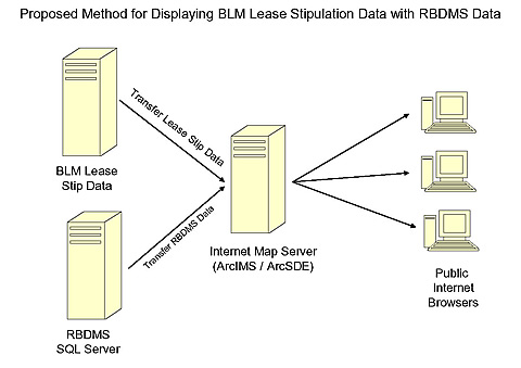 Proposed method for displaying BLM lease stipulation data with RBDMS data.