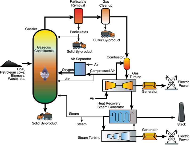Integrated gasification combined cycle power plant diagram
