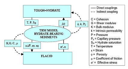Coupling of TOUGH+HYDRATE and FLAC3D for the analysis of geomechanical behavior of hydrate-bearing sediments
