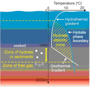 Example of an envelope of CH4-hydrate stability in ocean sediments