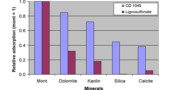 Relative adsorption of two surfactants CD 1045™ (a good foamer) and a calcium lignosulfonate (a sacrificial agent) onto five minerals.