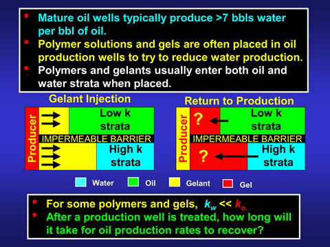 Oil well response to polymer gel treatment.