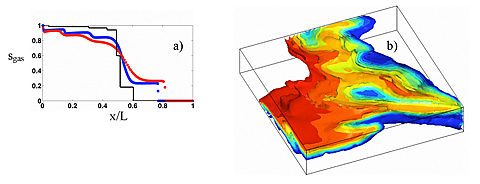 Shown are a) 1-D accuracy for transport along streamlines and b) 3-D multi-component displacement calculation.