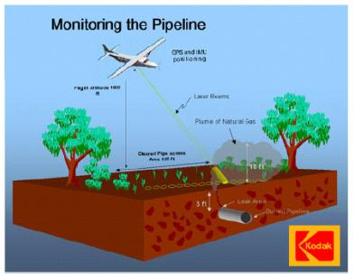 Conceptual view of the Kodak Sensor integrated into a light aircraft flying along the pipeline right-of-way
