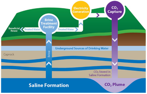 Carbon storage diagram showing CO2 injection into a saline formation while producing brine for beneficial use.