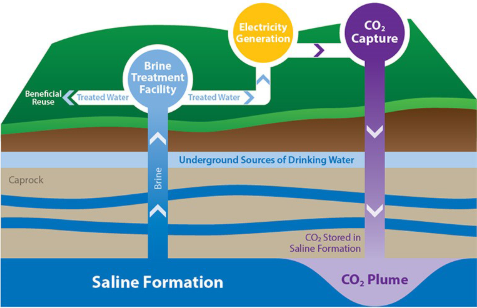 Carbon storage diagram showing CO2 injection into a saline formation while  producing brine for beneficial use