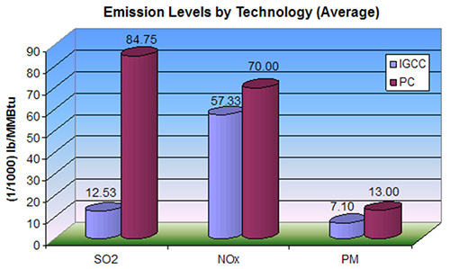 Emission Levels by Technology (Average) Average emissions comparison for sulfur dioxide (SO2), nitrogen oxides (NOx), and particulate matter (PM) between IGCC and pulverized coal (PC; super- and subcritical) power plants, without carbon capture. Data is from Cost and Performance Baseline for Fossil Energy Plants, Vol. 1, DOE/NETL-2010/1397, November 2010).