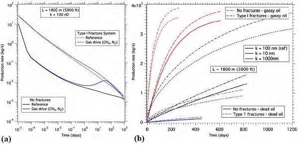 "Figure 3: Gas displacement and dissolution results from numerical simulations showing (a) CH4 and N2 displacement simulations with no discernible difference in production between the two gasses and (b) the effect of dissolved CH4 on enhanced oil recovery for various matrix permeabilities in fractured and unfractured media with superior recovery of ""gassy"" vs. ""dead"" oil."