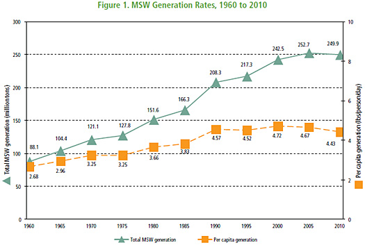 Figure 1. MSW Generation Rates, 1960 to 2010