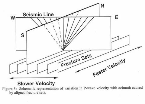 Figure 5: Schematic representation of variation in P-wave velocity with azimuth caused by aligned fracture sets.
